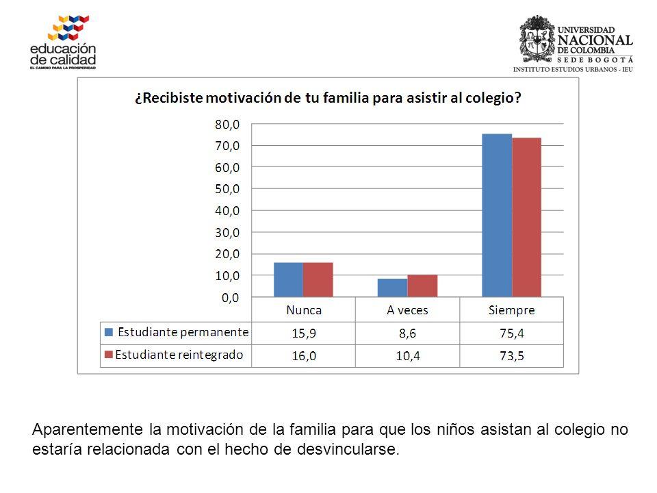 Aparentemente la motivación de la familia para que los niños asistan al colegio no estaría relacionada con el hecho de desvincularse.