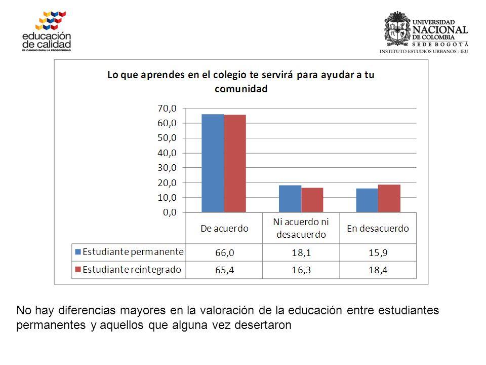 No hay diferencias mayores en la valoración de la educación entre estudiantes permanentes y aquellos que alguna vez desertaron