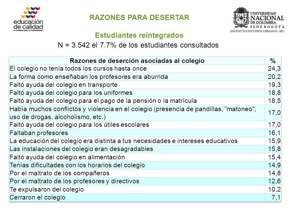 RAZONES PARA DESERTAR Estudiantes reintegrados N = 3.542 el 7.7% de los estudiantes consultados