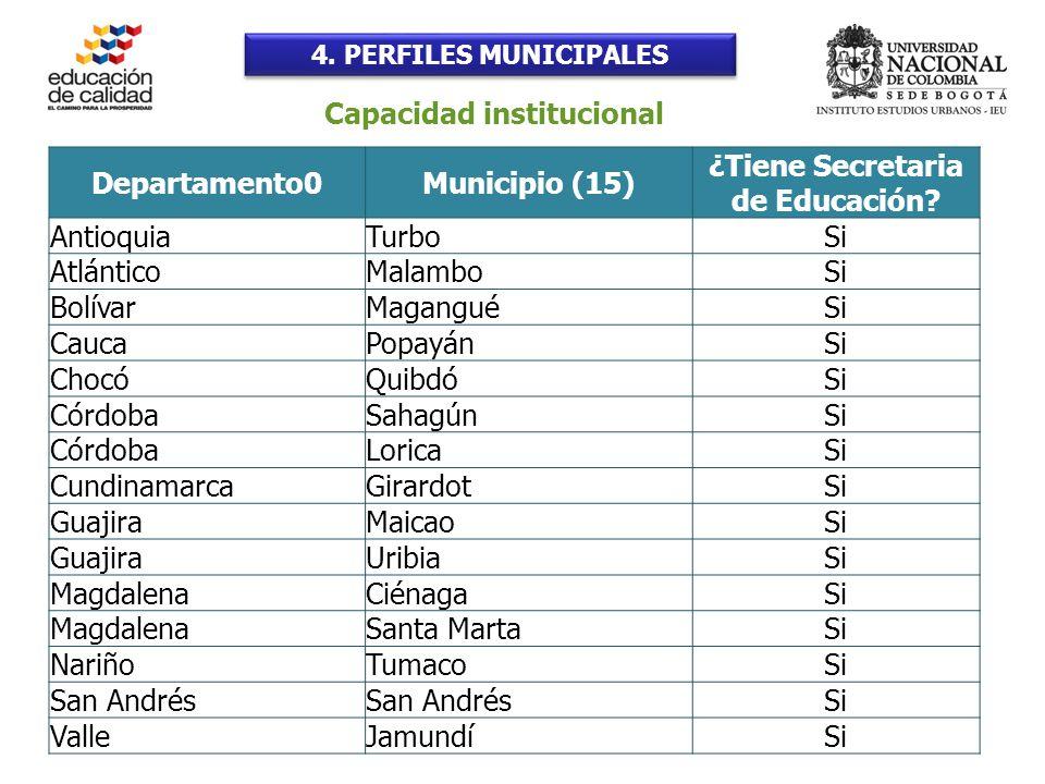 4. PERFILES MUNICIPALES Departamento0Municipio (15) ¿Tiene Secretaria de Educación.