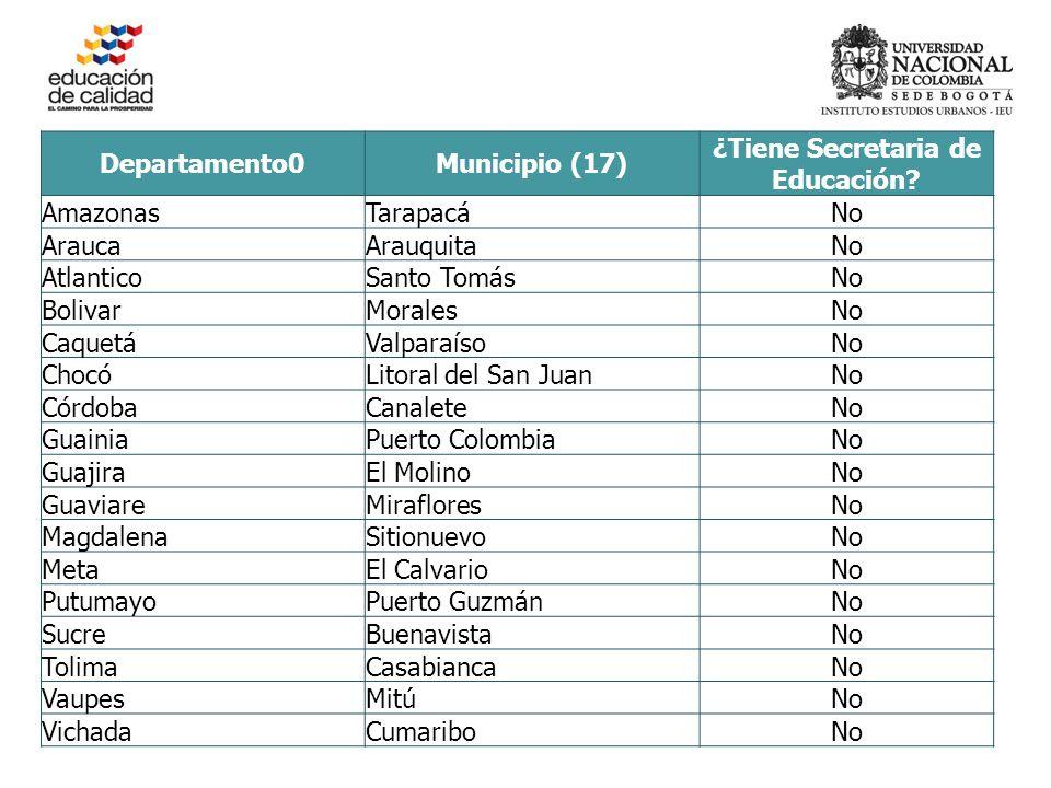 Departamento0Municipio (17) ¿Tiene Secretaria de Educación.