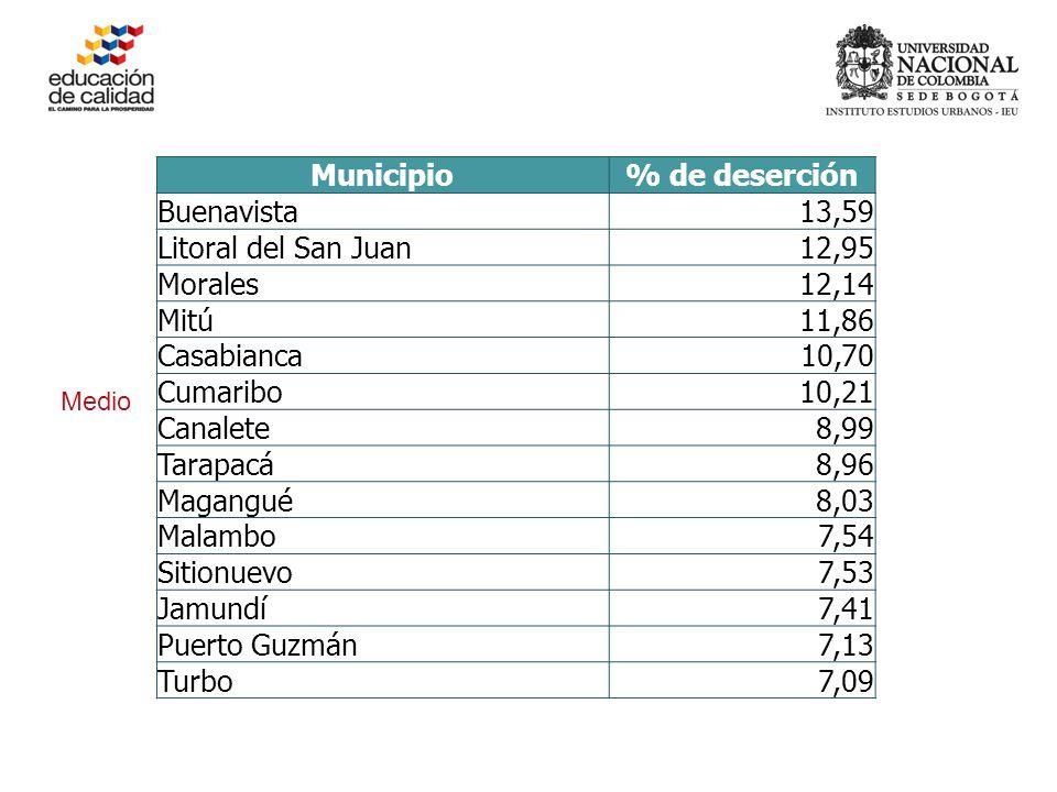 Municipio% de deserción Buenavista13,59 Litoral del San Juan12,95 Morales12,14 Mitú11,86 Casabianca10,70 Cumaribo10,21 Canalete8,99 Tarapacá8,96 Magangué8,03 Malambo7,54 Sitionuevo7,53 Jamundí7,41 Puerto Guzmán7,13 Turbo7,09 Medio