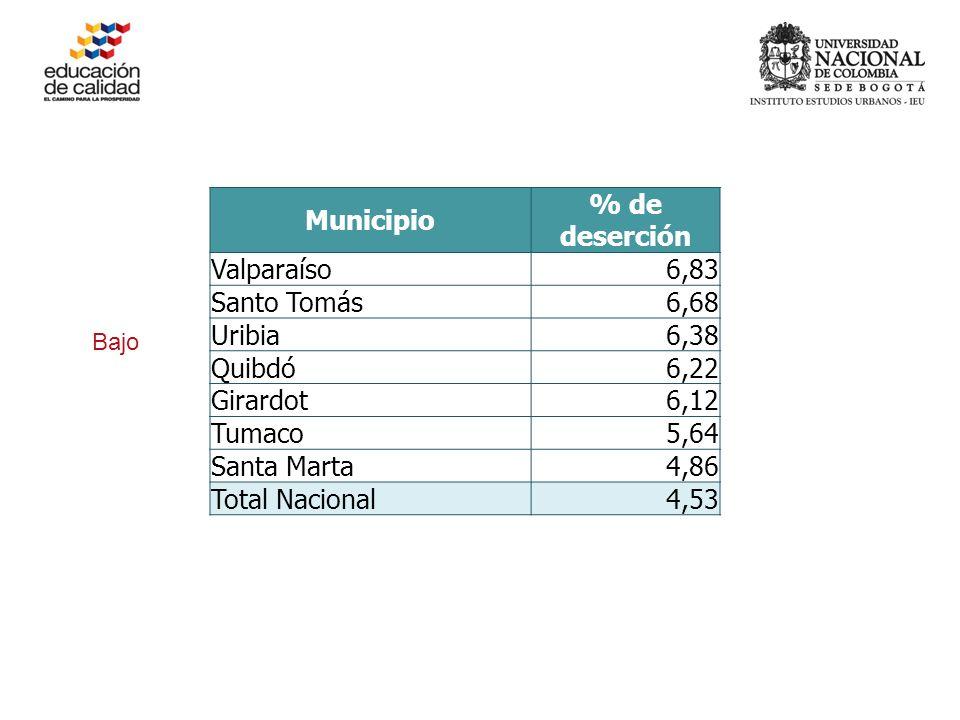 Municipio % de deserción Valparaíso6,83 Santo Tomás6,68 Uribia6,38 Quibdó6,22 Girardot6,12 Tumaco5,64 Santa Marta4,86 Total Nacional4,53 Bajo