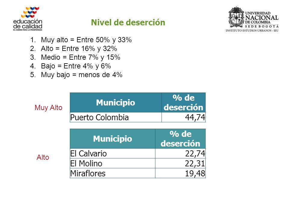 Nivel de deserción 1.Muy alto = Entre 50% y 33% 2.Alto = Entre 16% y 32% 3.Medio = Entre 7% y 15% 4.Bajo = Entre 4% y 6% 5.Muy bajo = menos de 4% Municipio % de deserción Puerto Colombia44,74 Municipio % de deserción El Calvario22,74 El Molino22,31 Miraflores19,48 Muy Alto Alto
