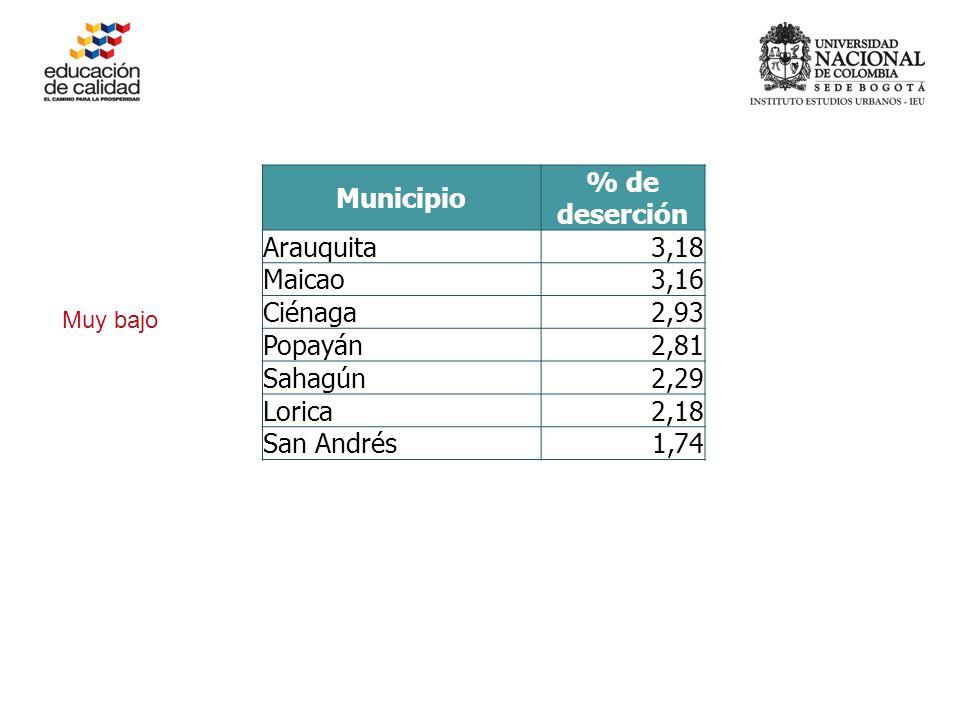 Muy bajo Municipio % de deserción Arauquita3,18 Maicao3,16 Ciénaga2,93 Popayán2,81 Sahagún2,29 Lorica2,18 San Andrés1,74