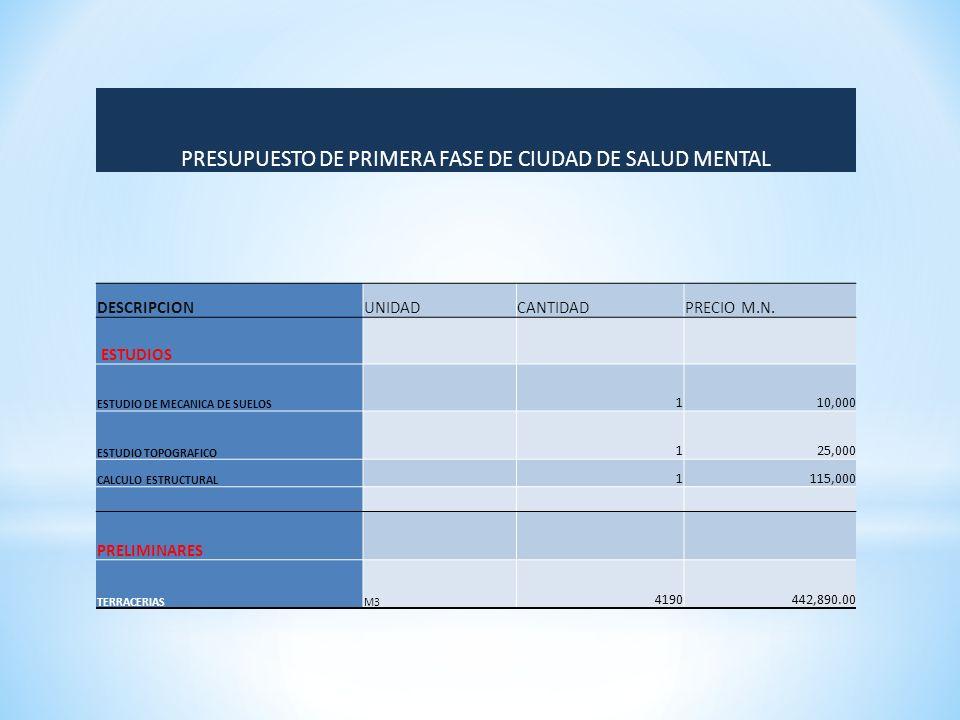 PRESUPUESTO DE PRIMERA FASE DE CIUDAD DE SALUD MENTAL DESCRIPCIONUNIDADCANTIDADPRECIO M.N.