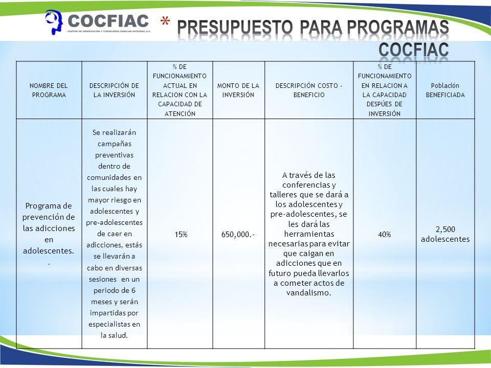 NOMBRE DEL PROGRAMA DESCRIPCIÓN DE LA INVERSIÓN % DE FUNCIONAMIENTO ACTUAL EN RELACION CON LA CAPACIDAD DE ATENCIÓN MONTO DE LA INVERSIÓN DESCRIPCIÓN COSTO - BENEFICIO % DE FUNCIONAMIENTO EN RELACION A LA CAPACIDAD DESPÚES DE INVERSIÓN Población BENEFICIADA Programa de prevención de las adicciones en adolescentes..