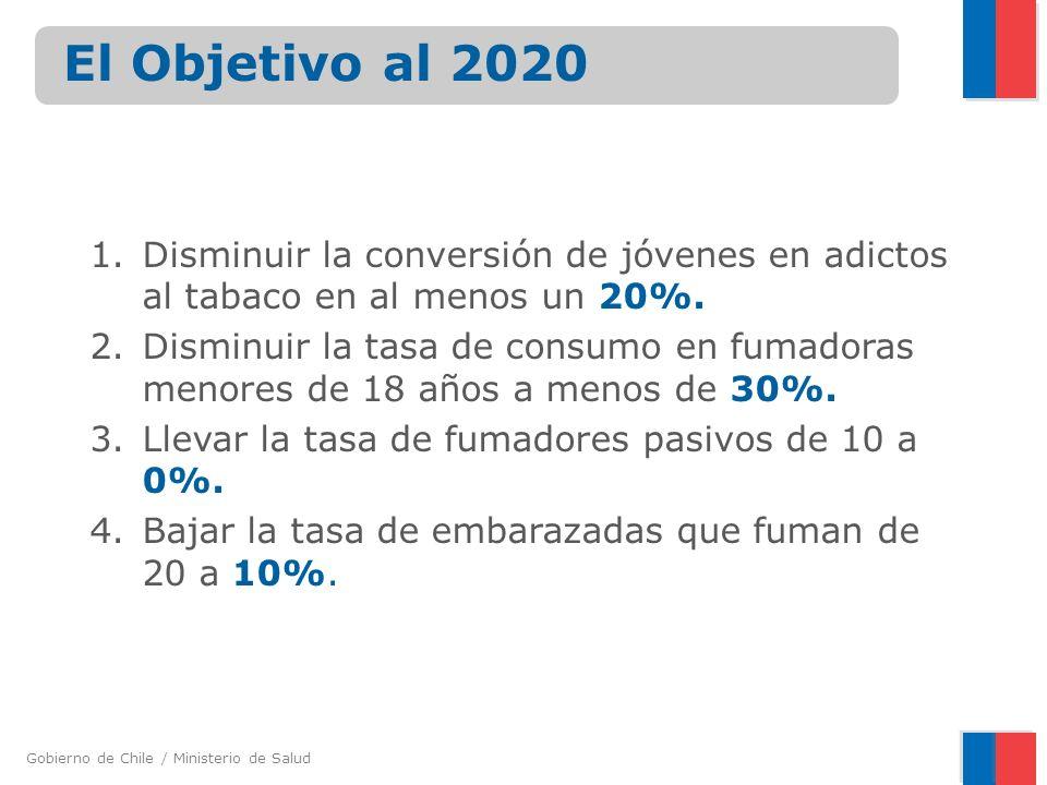 Gobierno de Chile / Ministerio de Salud El Objetivo al 2020 1.Disminuir la conversión de jóvenes en adictos al tabaco en al menos un 20%. 2.Disminuir