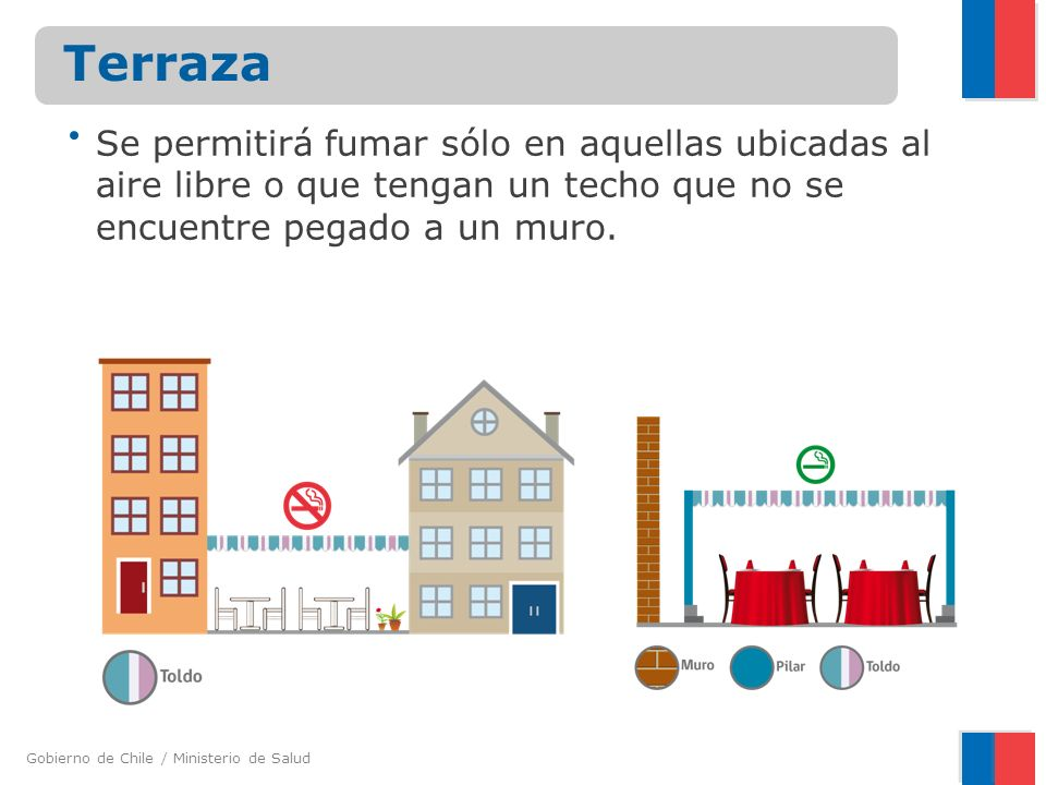 Gobierno de Chile / Ministerio de Salud Terraza Se permitirá fumar sólo en aquellas ubicadas al aire libre o que tengan un techo que no se encuentre p