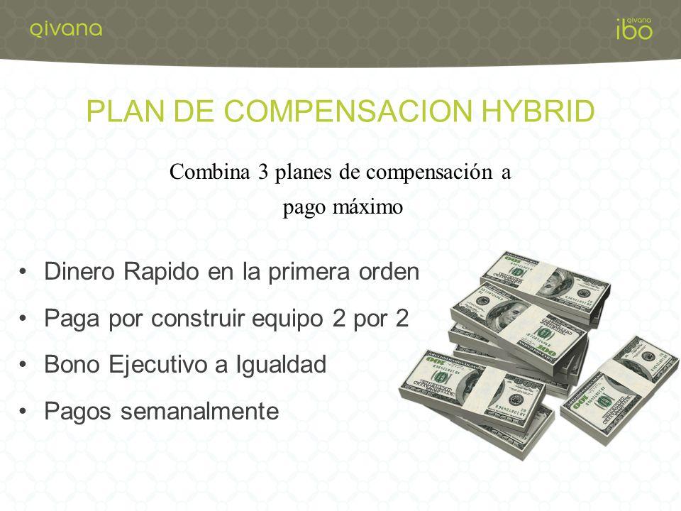 Combina 3 planes de compensación a pago máximo Dinero Rapido en la primera orden Paga por construir equipo 2 por 2 Bono Ejecutivo a Igualdad Pagos semanalmente PLAN DE COMPENSACION HYBRID