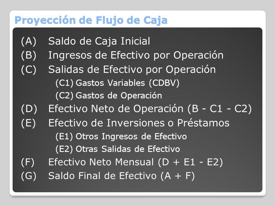 Proyección de Flujo de Caja (A)Saldo de Caja Inicial (B)Ingresos de Efectivo por Operación (C)Salidas de Efectivo por Operación (C1)Gastos Variables (
