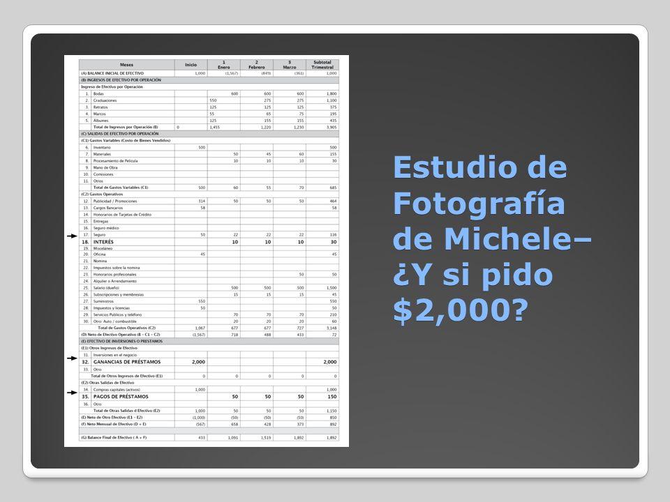 Estudio de Fotografía de Michele– ¿Y si pido $2,000?