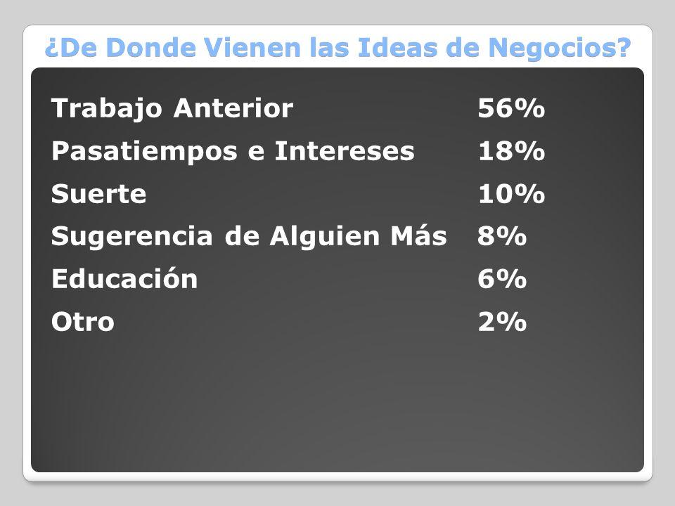 ¿De Donde Vienen las Ideas de Negocios? Trabajo Anterior56% Pasatiempos e Intereses18% Suerte10% Sugerencia de Alguien Más8% Educación6% Otro 2%