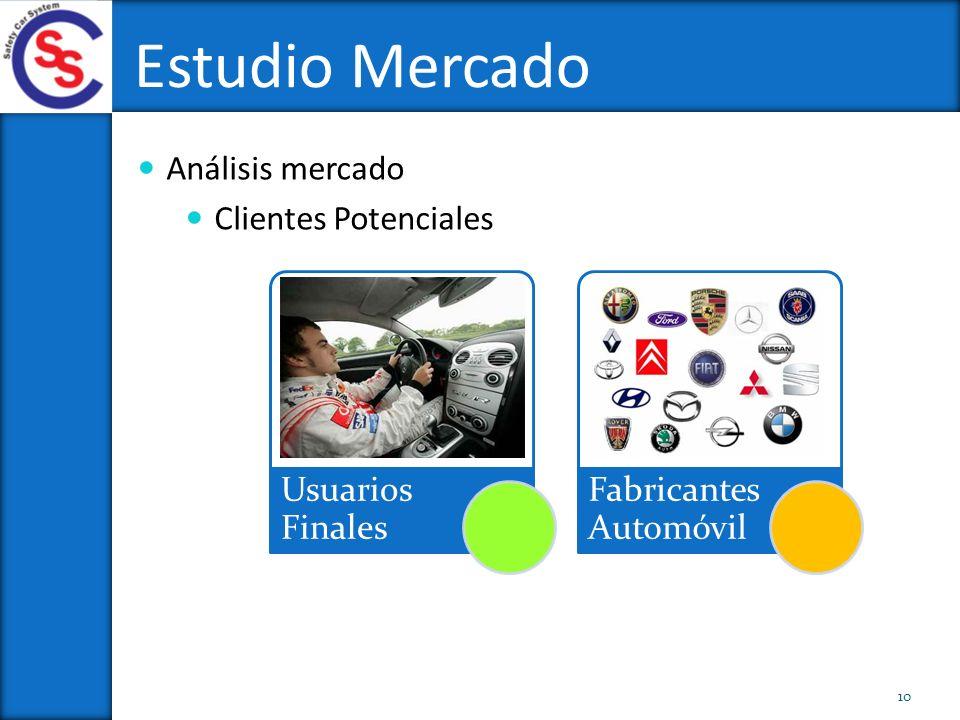 Análisis mercado Clientes Potenciales Estudio Mercado 10 Usuarios Finales Fabricantes Automóvil