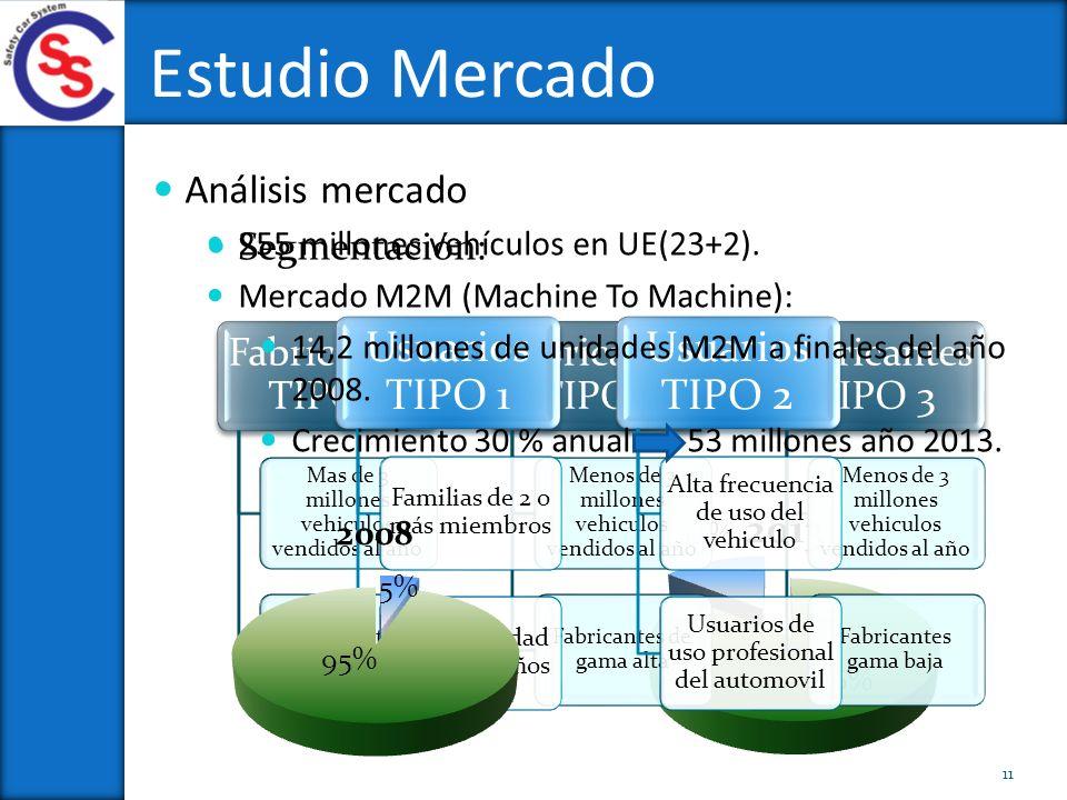 Segmentación: Fabricantes TIPO 1 Mas de 3 millones vehiculos vendidos al año Fabricantes gama media Fabricantes TIPO 2 Menos de 3 millones vehiculos v