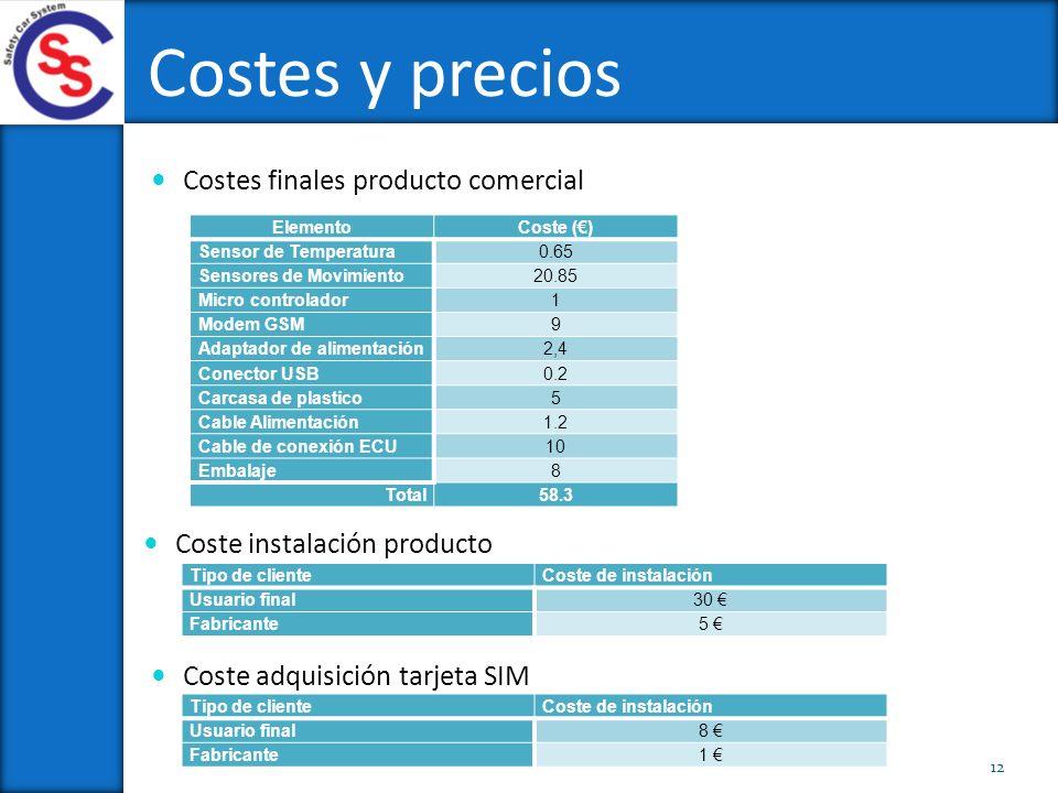 Costes y precios 12 Costes finales producto comercial ElementoCoste () Sensor de Temperatura0.65 Sensores de Movimiento20.85 Micro controlador1 Modem