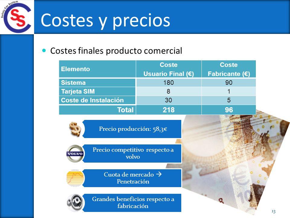 Costes y precios 13 Costes finales producto comercial Elemento Coste Usuario Final () Coste Fabricante () Sistema18090 Tarjeta SIM81 Coste de Instalac