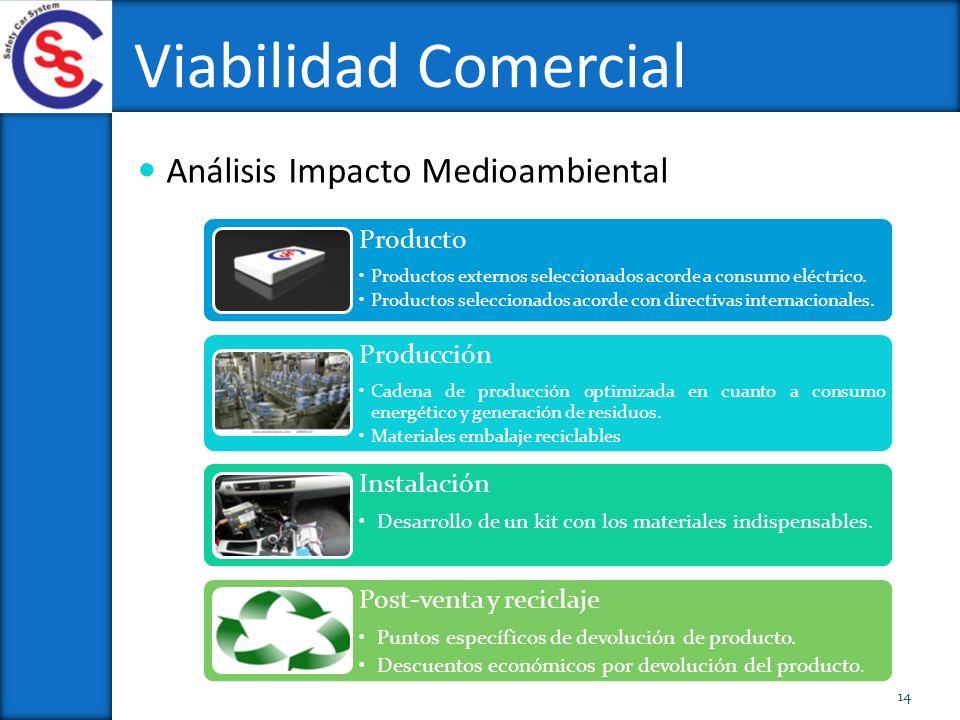 Análisis Impacto Medioambiental Viabilidad Comercial 14 Producto Productos externos seleccionados acorde a consumo eléctrico. Productos seleccionados