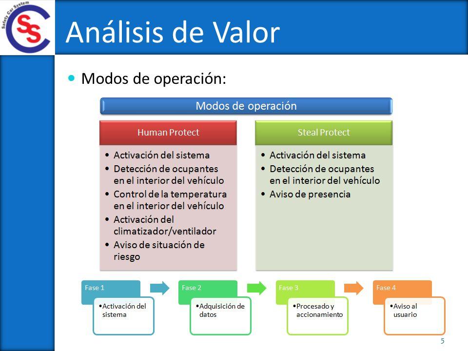 Modos de operación: Análisis de Valor 5