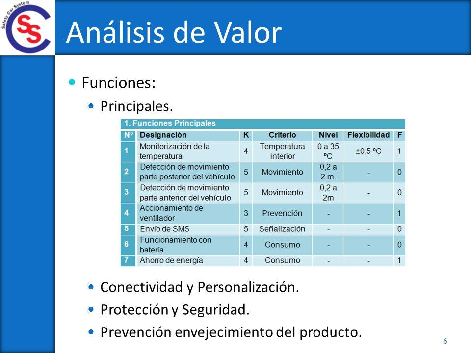 Funciones: Principales. Conectividad y Personalización. Protección y Seguridad. Prevención envejecimiento del producto. Análisis de Valor 6