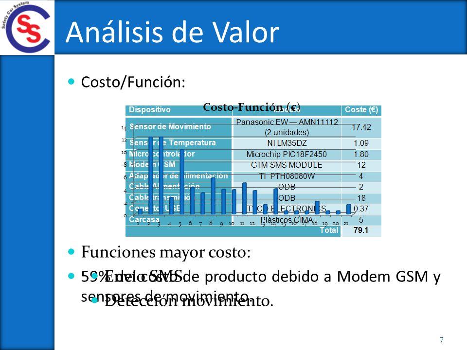 Costo/Función: 59% del costo de producto debido a Modem GSM y sensores de movimiento. Funciones mayor costo: Envío SMS. Detección movimiento. Análisis