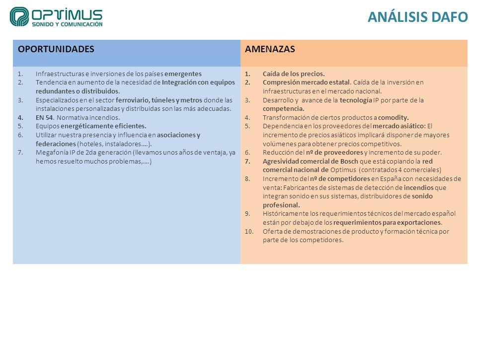 OPORTUNIDADESAMENAZAS 1.Infraestructuras e inversiones de los países emergentes 2.Tendencia en aumento de la necesidad de Integración con equipos redu
