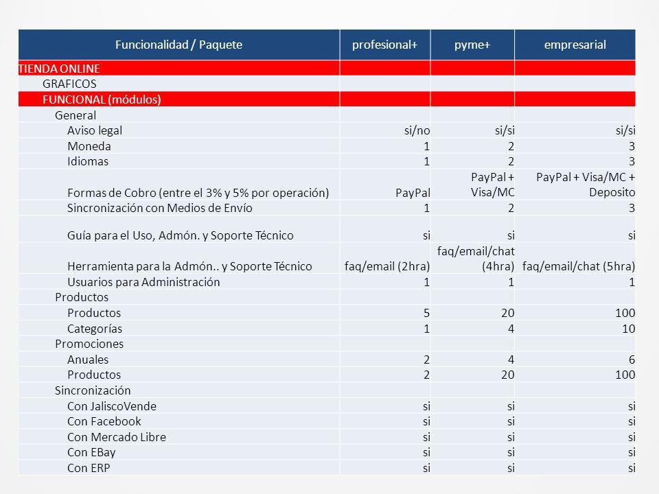 Funcionalidad / Paqueteprofesional+pyme+empresarial TIENDA ONLINE GRAFICOS FUNCIONAL (módulos) General Aviso legalsi/nosi/si Moneda123 Idiomas123 Formas de Cobro (entre el 3% y 5% por operación)PayPal PayPal + Visa/MC PayPal + Visa/MC + Deposito Sincronización con Medios de Envío123 Guía para el Uso, Admón.