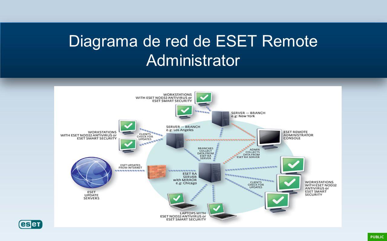 Diagrama de red de ESET Remote Administrator