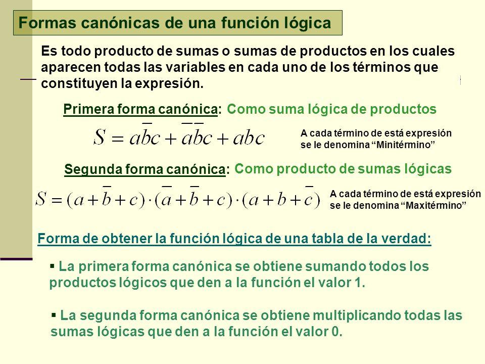 Formas canónicas de una función lógica Es todo producto de sumas o sumas de productos en los cuales aparecen todas las variables en cada uno de los té