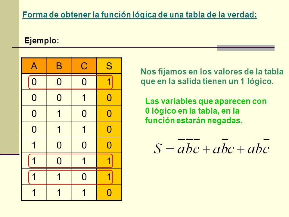 Forma de obtener la función lógica de una tabla de la verdad: Ejemplo: ABCS 0001 0010 0100 0110 1000 1011 1101 1110 Nos fijamos en los valores de la t