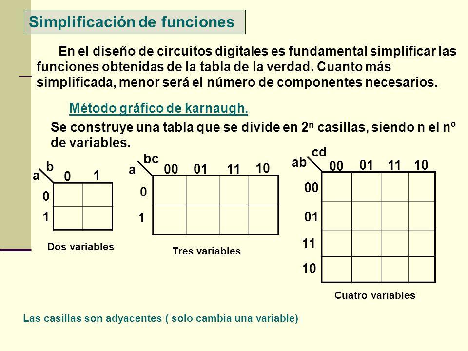 Simplificación de funciones En el diseño de circuitos digitales es fundamental simplificar las funciones obtenidas de la tabla de la verdad. Cuanto má