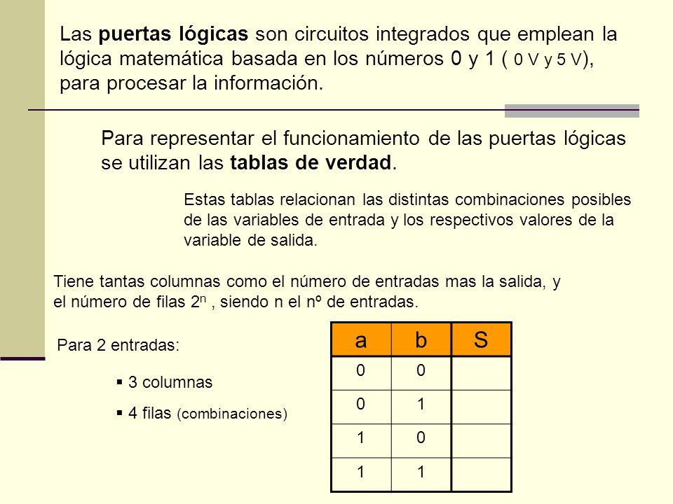 Puertas lógicas Función NOT : Es la función negación, invierte la señal de entrada: cuando en la entrada tenemos un 0 lógico ( 0 V), en la salida tenemos un 1 lógico ( 5 V).