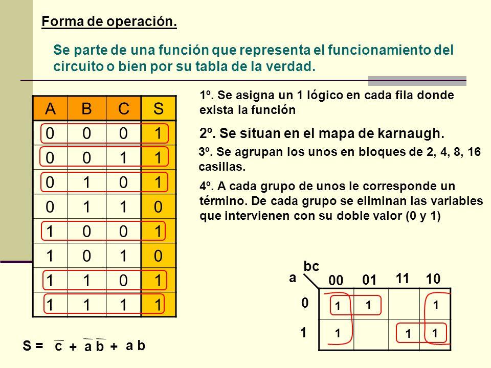 Forma de operación. Se parte de una función que representa el funcionamiento del circuito o bien por su tabla de la verdad. ABCS 0001 0011 0101 0110 1
