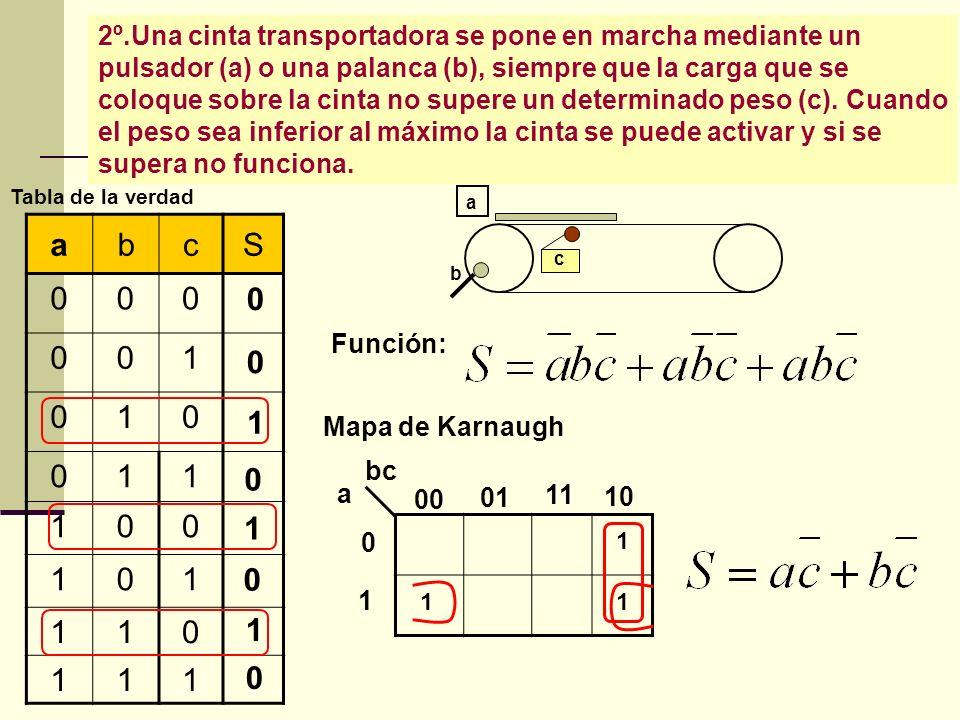 2º.Una cinta transportadora se pone en marcha mediante un pulsador (a) o una palanca (b), siempre que la carga que se coloque sobre la cinta no supere
