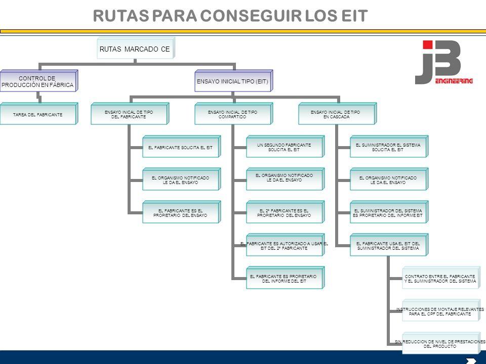 RUTAS PARA CONSEGUIR LOS EIT RUTAS MARCADO CE CONTROL DE PRODUCCIÓN EN FÁBRICA TAREA DEL FABRICANTE ENSAYO INICIAL TIPO (EIT) ENSAYO INICAL DE TIPO DE