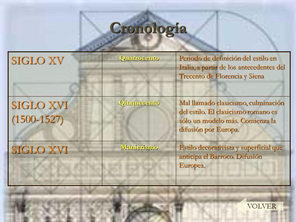Cronología VOLVER SIGLO XV Quatrocento Periodo de definición del estilo en Italia, a partir de los antecedentes del Trecento de Florencia y Siena SIGL