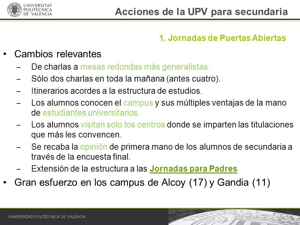 Acciones de la UPV para secundaria Cambios relevantes De charlas a mesas redondas más generalistas. Sólo dos charlas en toda la mañana (antes cuatro).