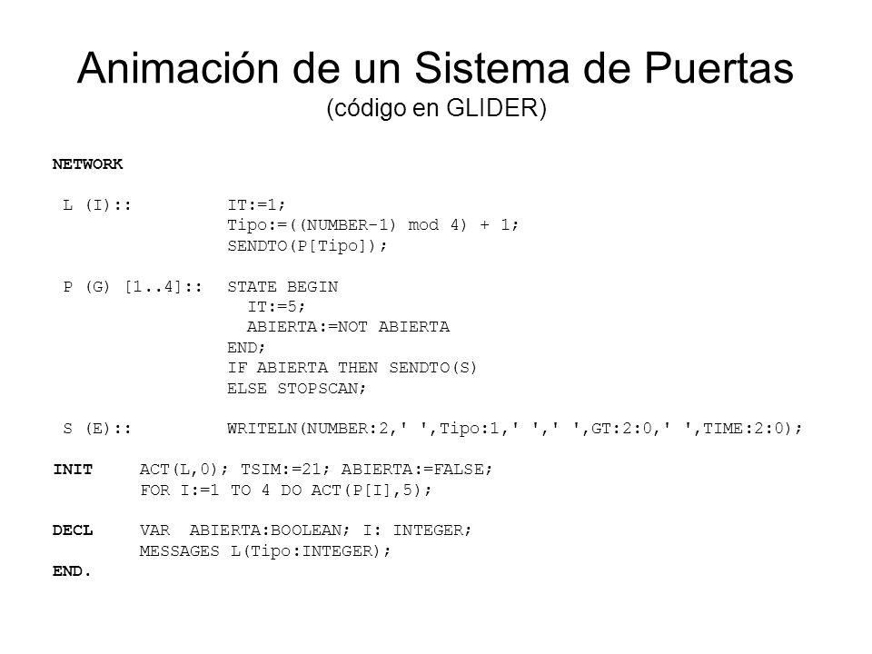 Tiempo: 0 L0 Lista de Eventos Pendientes Simulación lista para arrancar L P1 S P4 P3 P2 P15P25P35P45 Abierta: False ABIERTA:=FALSE; ACT(L,0); FOR I:=1 TO 4 DO ACT(P[I],5);