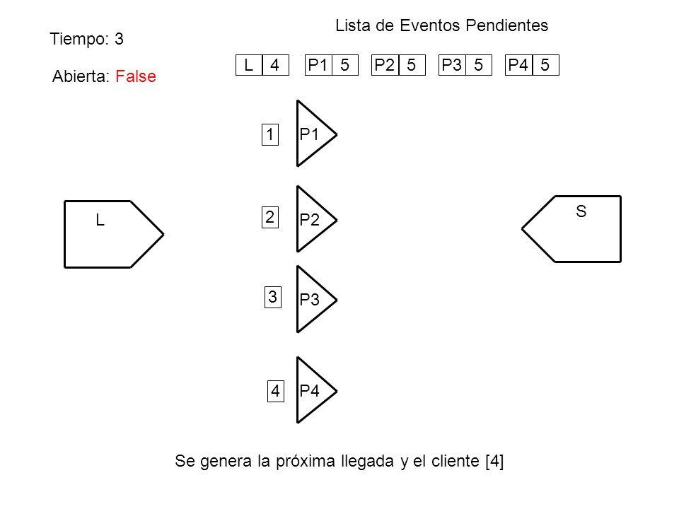 Tiempo: 3 Lista de Eventos Pendientes Se genera la próxima llegada y el cliente [4] L P1 S P4 P3 P2 P15P25P35P45 1 Abierta: False L4 2 3 4