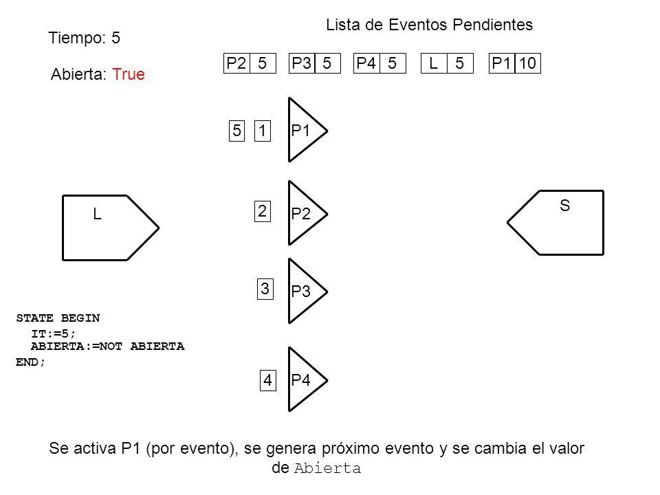 Tiempo: 5 Lista de Eventos Pendientes Se activa P1 (por evento), se genera próximo evento y se cambia el valor de Abierta L P1 S P4 P3 P2 Abierta: Fal