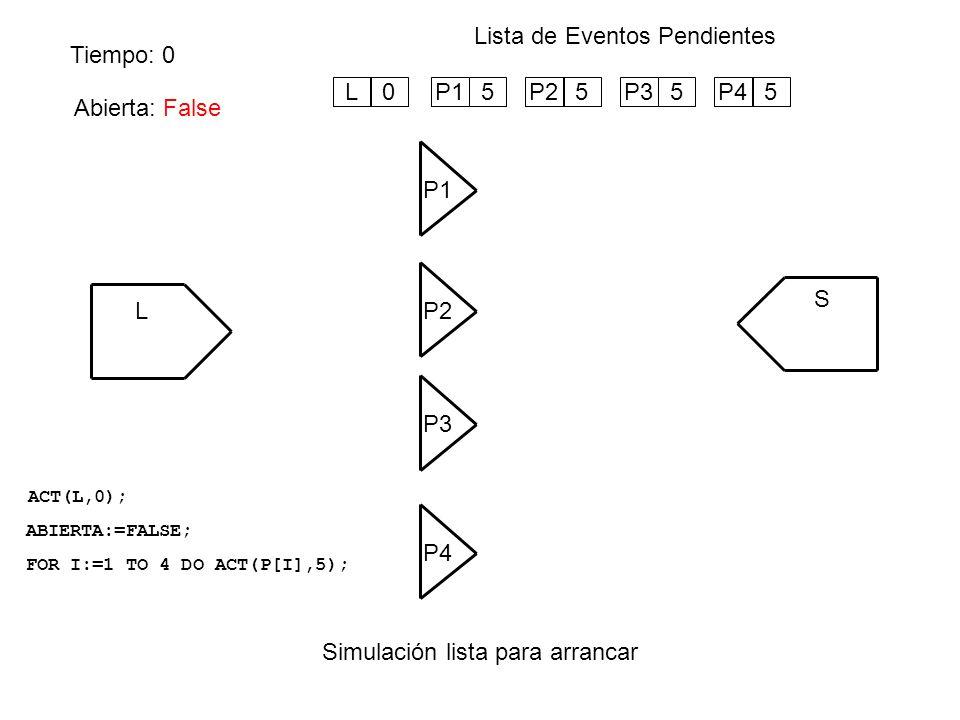 Tiempo: 4 Lista de Eventos Pendientes Se procesa el próximo evento (P1) L P1 S P4 P3 P2 Abierta: False 1 2 3 4 P15P25P35P45L5 5