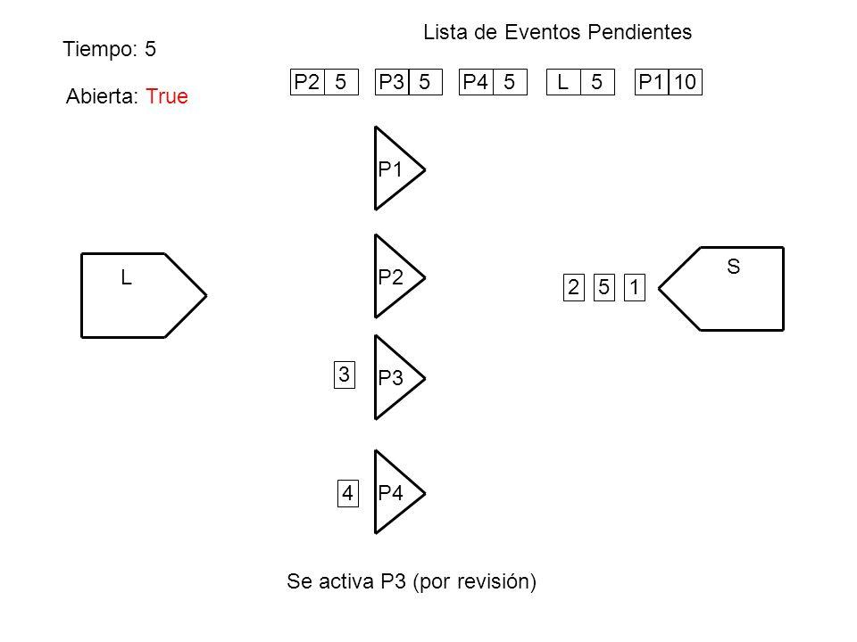 Tiempo: 5 Lista de Eventos Pendientes Se activa P3 (por revisión) L P1 S P4 P3 P2 Abierta: False 12 3 4 P25P35P45L5 5 P110 Abierta: True