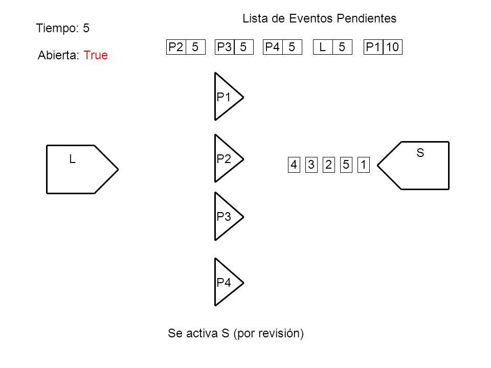 Tiempo: 5 Lista de Eventos Pendientes Se activa S (por revisión) L P1 S P4 P3 P2 Abierta: False 1234 P25P35P45L5 5 P110 Abierta: True