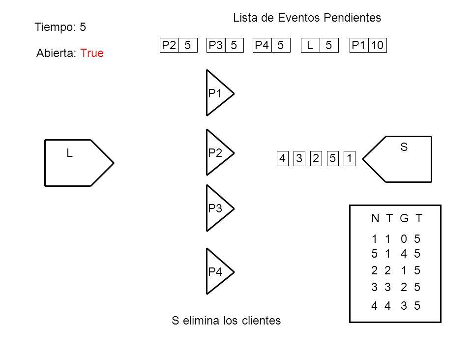 Tiempo: 5 Lista de Eventos Pendientes S elimina los clientes L P1 S P4 P3 P2 Abierta: False 1234 P25P35P45L5 5 P110 Abierta: True 1 1 0 5 N T G T 5 1