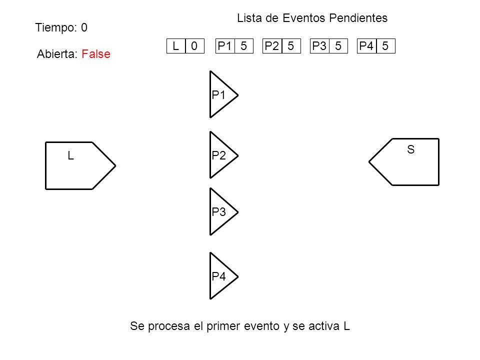 Tiempo: 5 Lista de Eventos Pendientes Se activa P1 (por evento), se genera próximo evento y se cambia el valor de Abierta L P1 S P4 P3 P2 Abierta: False 1 2 3 4 P25P35P45L5 5 P110 Abierta: True ABIERTA:=NOT ABIERTA END; STATE BEGIN IT:=5;