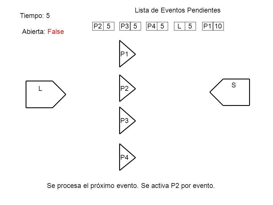 Abierta: True Tiempo: 5 Lista de Eventos Pendientes Se procesa el próximo evento. Se activa P2 por evento. L P1 S P4 P3 P2 Abierta: False P25P35P45L5P