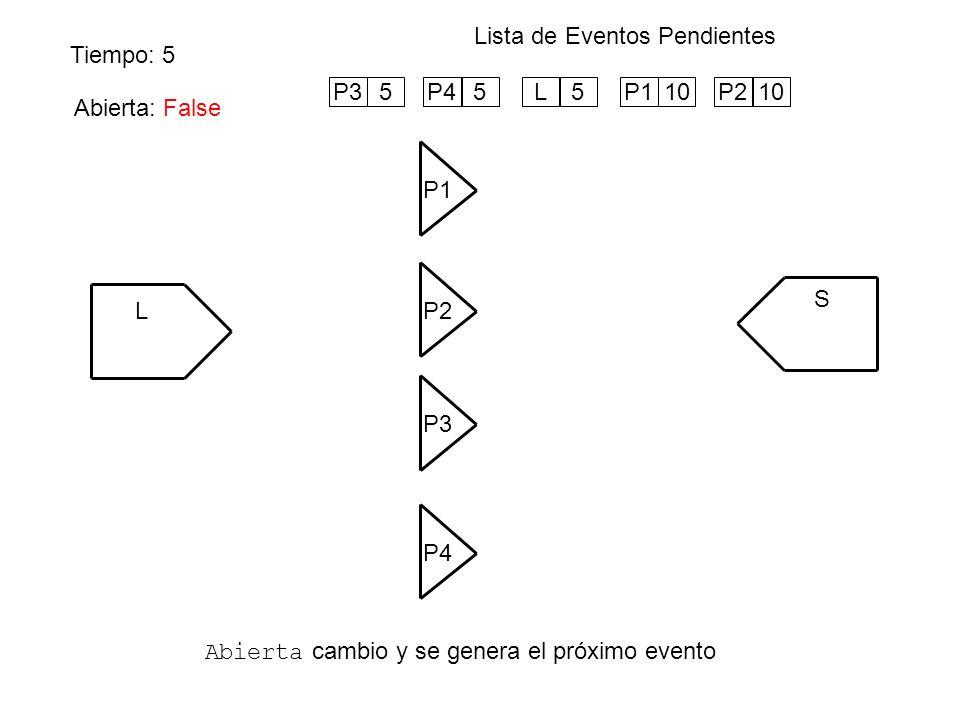 Tiempo: 5 Lista de Eventos Pendientes Abierta cambio y se genera el próximo evento L P1 S P4 P3 P2 Abierta: False P210P35P45L5P110 Abierta: False