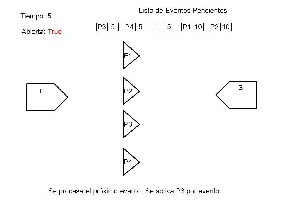 Abierta: True Tiempo: 5 Lista de Eventos Pendientes Se procesa el próximo evento. Se activa P3 por evento. L P1 S P4 P3 P2 10P35P45L5P110