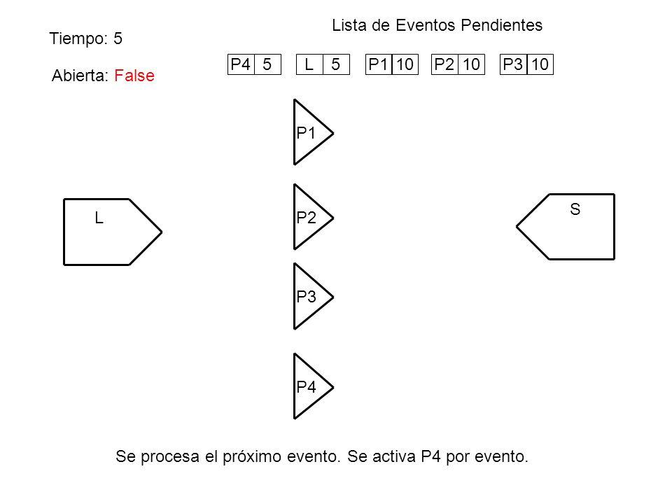 Tiempo: 5 Lista de Eventos Pendientes Se procesa el próximo evento. Se activa P4 por evento. L P1 S P4 P3 P2 Abierta: True P210P310P45L5P110 Abierta: