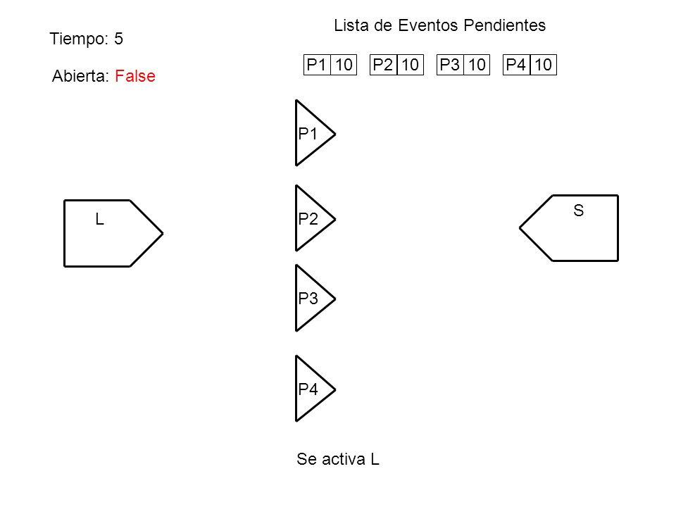 Tiempo: 5 Lista de Eventos Pendientes Se activa L L P1 S P4 P3 P2 P110P210P310P410 Abierta: False